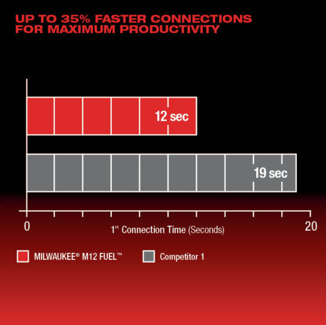 Up To 35% Faster Connections For Maximum Productivity