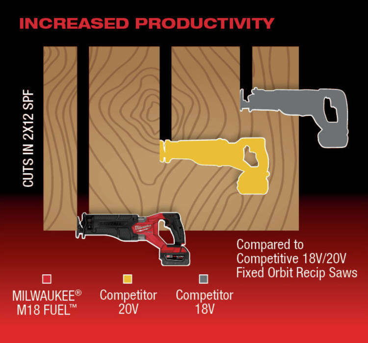 POWERSTATE Brushless motor drives this saw up to 3000 strokes per minute, helping users complete tasks faster